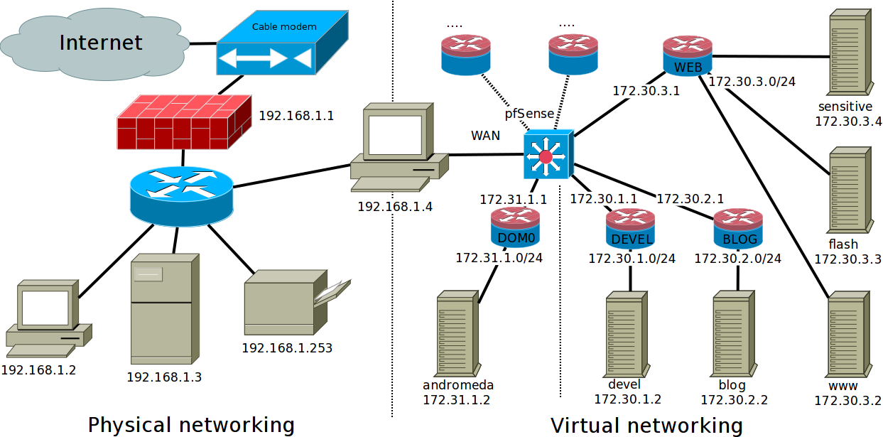 wooden squares pfsense installation networking diagram showing the actual configuration internet cable modem firewall at 192 168 1 1